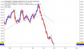 Oilu Stock Chart Oilu Stock Price And Chart Amex Oilu Tradingview