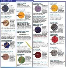 Sewing Machine Needle And Thread Chart Sewing Materials Notions Supplies