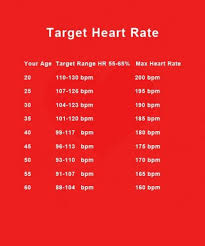 Printable Target Heart Rate Chart According To Your Age