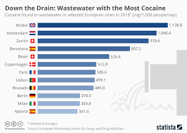 Cocaine Chart Chart Down The Drain Wastewater With The Most Cocaine