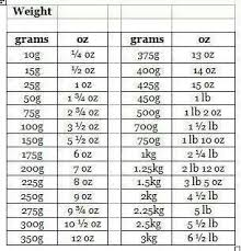 Ounces To Grams Chart Pdf Gram To Ounce Conversion Table In 2019 Weight Conversion
