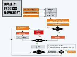 Glass Industry Process Flow Chart Quality Insurance Value Chain Glass