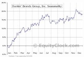 Dunkin Brands Group Inc Nasd Dnkn Seasonal Chart