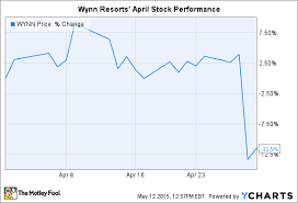 Push Stock Chart Wynn Resorts Limiteds Dividend Cut Helped Push Stock Down