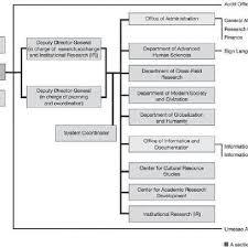 Organization Chart Of Minpaku As Of April 1 2017 Source