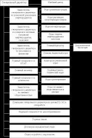 Отчет по производственной практике в ОАО Газпромнефть Тюмень  18