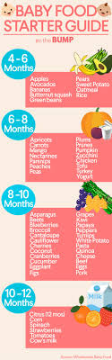 Starting Baby On Solids Chart Introducing Solids When To Start Baby Food