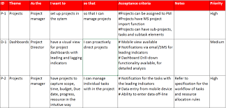 User Story Template Extraordinary How To Document ERP COTS Requirements Tell Stories SP Singh's Blog