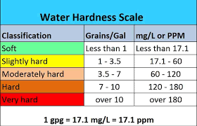 Kh Gh Chart Water Parameters Everything About Gh In Shrimp Tank