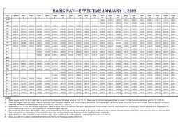 2009 Dod Pay Chart Military Pay Raise Goes Into Effect Mountain Home Air