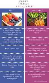 Fruit Comparison Chart Difference Between Fruit And Vegetable Pediaa Com