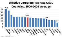 Tax Rates By Country Chart Corporate Tax In The United States Wikipedia