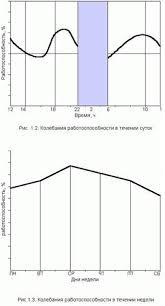 Безопасность жизнедеятельности Физиология труда и  Описание Описание 002