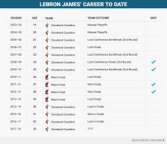 Lebron James Salary Every Season Of His Career Business Insider