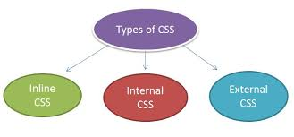 cascade style sheet types of cascading style sheets css