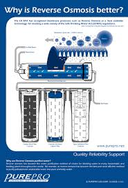 Purifying Drinking Water Pureproar Reverse Osmosis Water Filter Systems