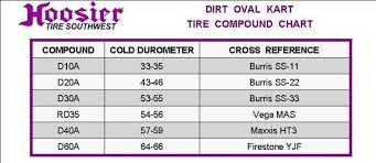 Vega Tire Durometer Chart Oval Kart Dirt 11 5 X 6 5 6 D20a Circle Track And Oval