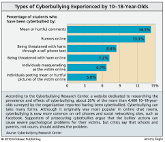 essays on cyber bullying on facebook % original essays on cyber bullying on facebook