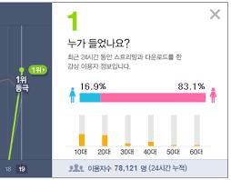 Exo Chart Records Exo Ko Ko Bop Scores The 2nd Highest