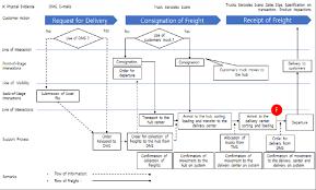 Simple Blueprint Figure 2 Simple Delivery Customers Service Blueprint Scientific
