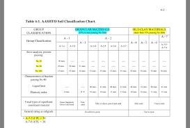 Soil Characteristics Chart Solved Table 4 1 Aashto Soil Classification Chart Grou