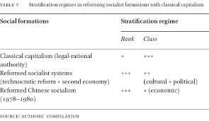 Varieties Of Communism In Varieties Of Post Communist