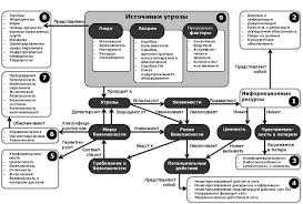 Безопасность информационных ресурсов предприятия выявление угроз  Рис 4 Структура и составляющие информационной безопасности