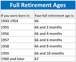 Calculate Your Social Security Robert Silvernails Blog