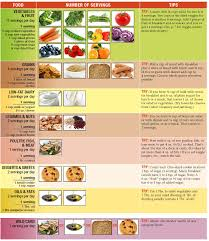 Healthy Diet Chart Tips For Diabetics With High Blood Pressure