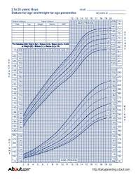 Late Bloomer Growth Chart Who Growth Charts For Children Boys And Girls Weight