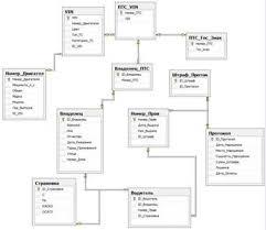 Информатика программирование База данных ГИБДД Курсовая работа  Информатика программирование База данных ГИБДД Курсовая работа