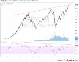 Stop Loss Traders