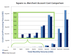 Think Outside The Square Analyzing The Cost Effectiveness
