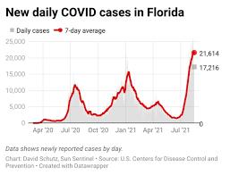 Florida's COVID-19 resurgence: State ...
