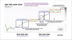 Baby Boomer Demographic Chart Us Demographics And The Stock Market Tradimo News