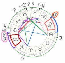 Natal Chart Interceptions Interceptions Ayyries Astrology