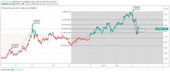 Ethereum Classic Price Analysis Etcs Price Dips Further