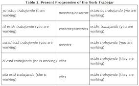 Irregular Progressive Tense Verbs And Spanish Poetry