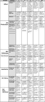 best ideas about art critique art analysis art 17 best ideas about art critique art analysis art criticism and art rubric