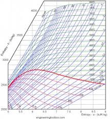 Mollier Chart 0 1 0 For Mac Ftparmy Com