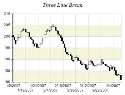 Three Line Break