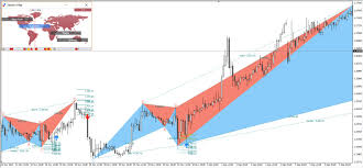 Harmonic Patterns Inspiration Harmonic Trading Patterns From Scott M Carney Explained In Detail