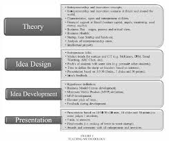 Introduction To Entrepreneurship Figure 1 From Introduction Of Entrepreneurship And