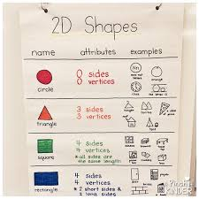 2d Shapes Anchor Chart Teaching 2d Shapes In Fdk Part 2 A Pinch Of Kinder