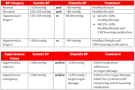 Htn Chart Uncontrolled Hypertension Including Hypertension Emergencies
