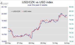 Forex Analysis Czech Republic Flows Usd Czk Flirts With