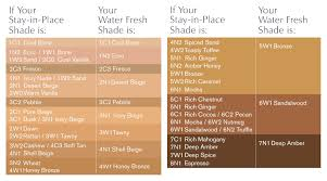 Double Wear Chart Pale Ppl Are So Under Represented Where Are My Chalk Shades