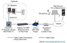 poe wiring diagram poe wiring diagrams panasonic ip camera network diagram bb hcm511a