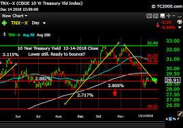 Tnx 10 Year Treasury Note Market Timing Chart 2018 12 14