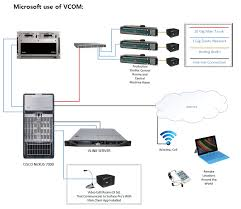vcom intercom communications in broadcasting intercom vcom